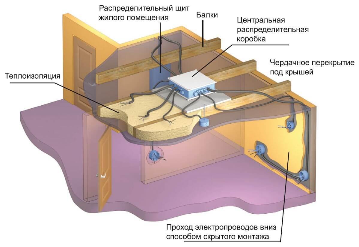 Всм москва-казань схема прохождения по владимирской