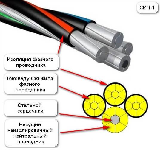 sip-1