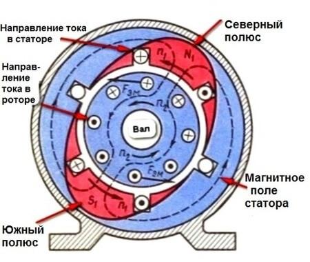 Устройство и принцип работы асинхронного электродвигателя