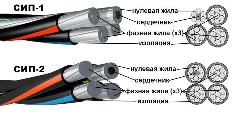 Характеристики проводов СИП1 и СИП2