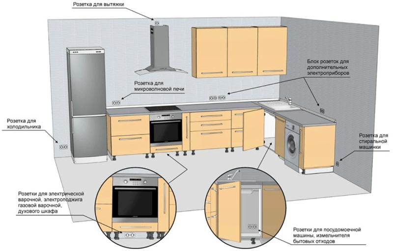 Как и на какой высоте устанавливать розетки и выключатели на кухне
