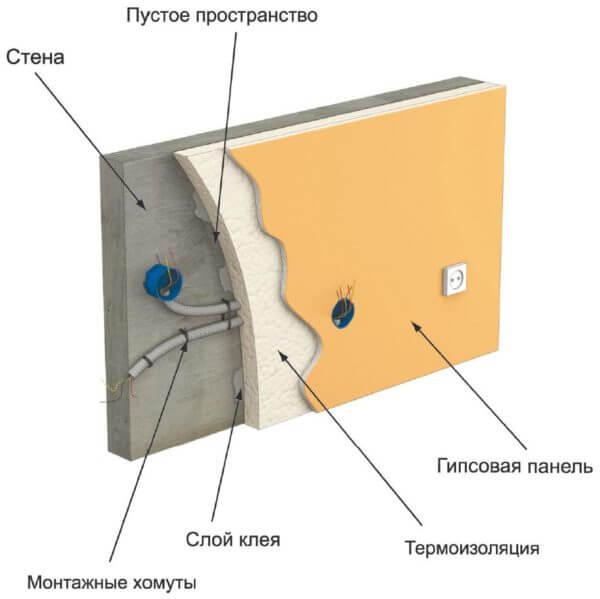 Прокладка электропроводки под гипсокартоном без каркаса