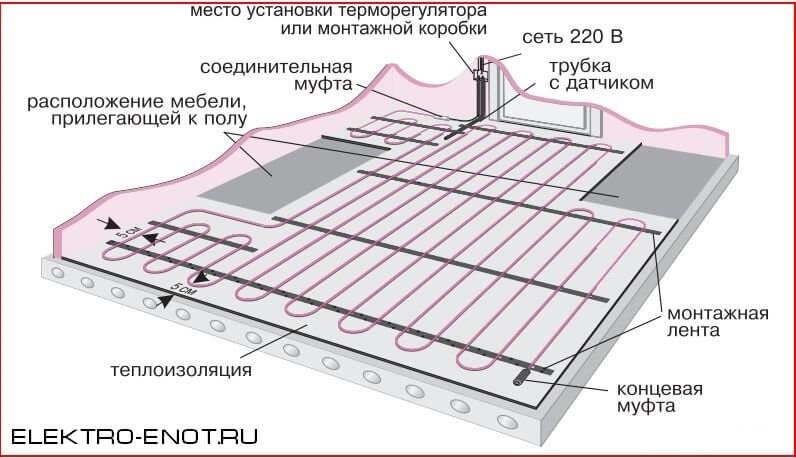 схема установки электрического теплого пола