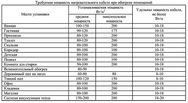таблица мощности теплого пола