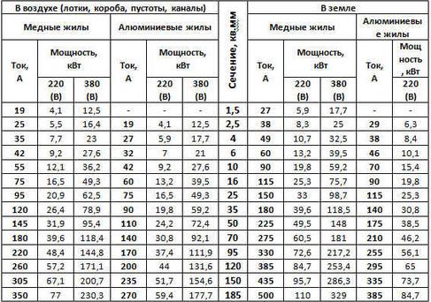 таблица расчета сечения по силе тока
