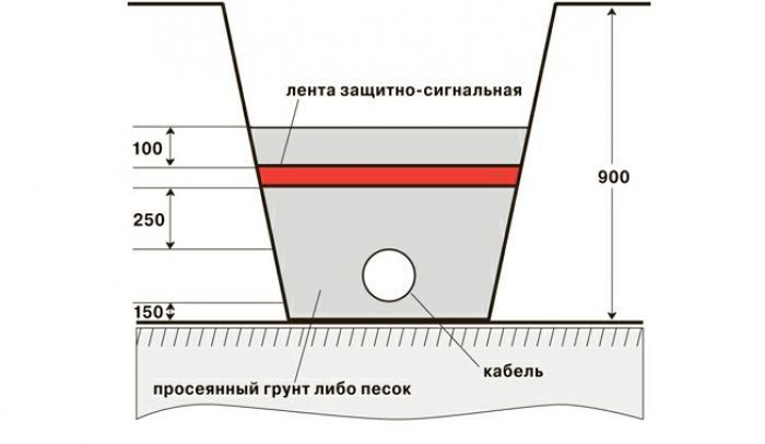 схема глубины прокладки кабеля в земле