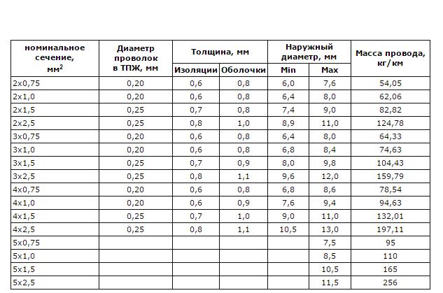 параметры и характеристики провода ПВС