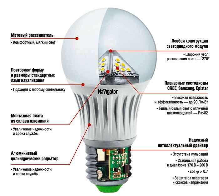 Как выбрать светодиодную лампу для дома и квартиры?