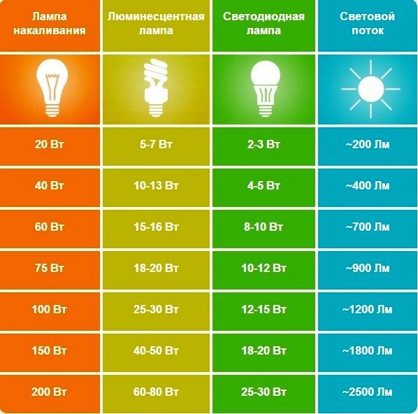Сравнение мощностей бытовых ламп